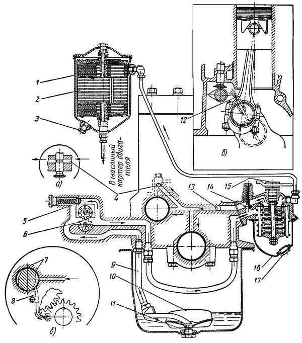 Рис. 48 Схема смазки двигателя