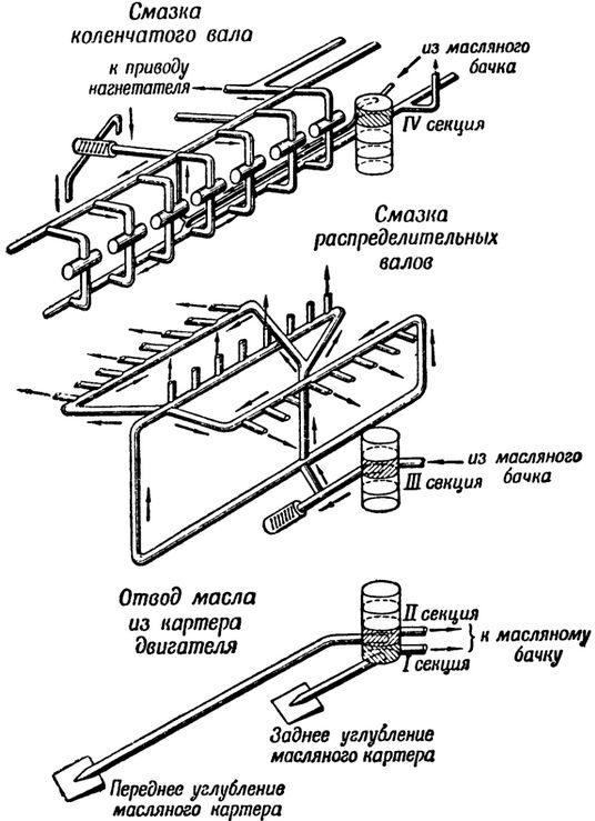 Схема смазки V-образного