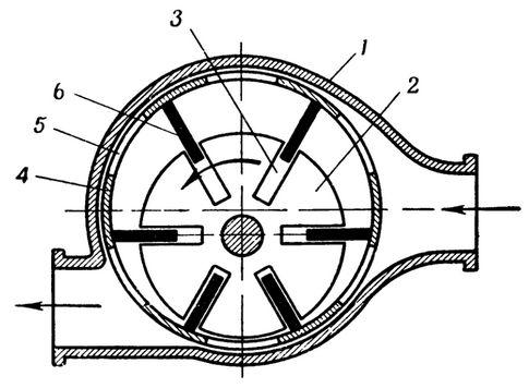 Рис. 65.  Схема объемного нагнетателя с одним ротором (коловратного) .